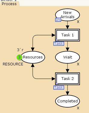 Process page in model