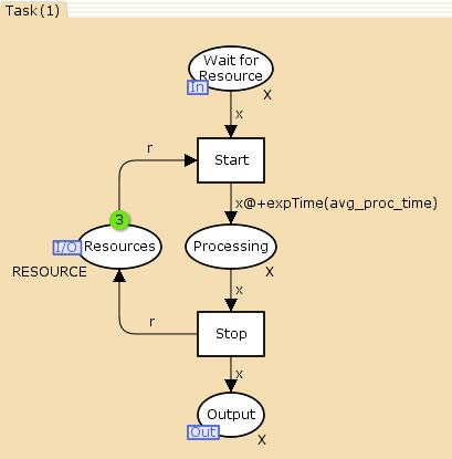 Task page in model