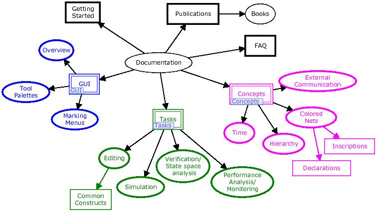 documentation cpn tools