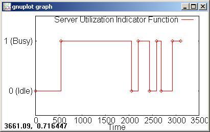 Server utilization indicator function
