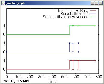 Plotting server utilization