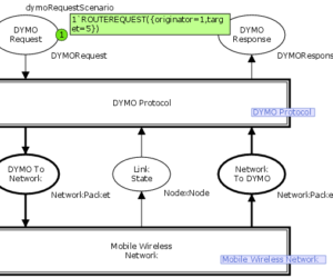 Dynamic MANET On-demand Routing Protocol