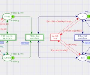 Reenterable Model of Provider Backbone Bridge